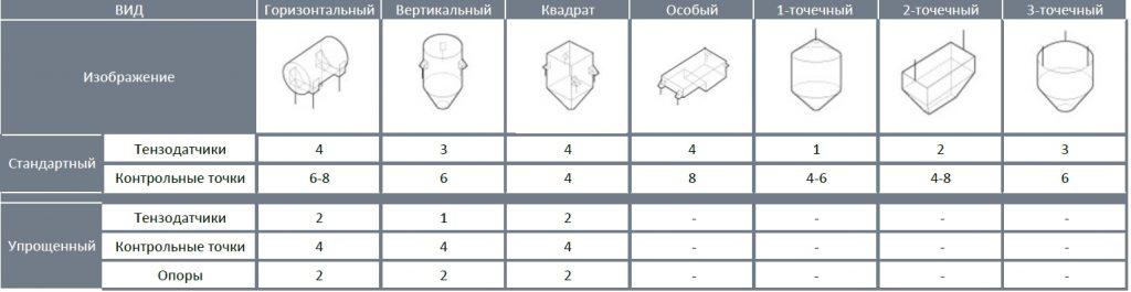 ustanovka-datchikov-na-bunkeryi