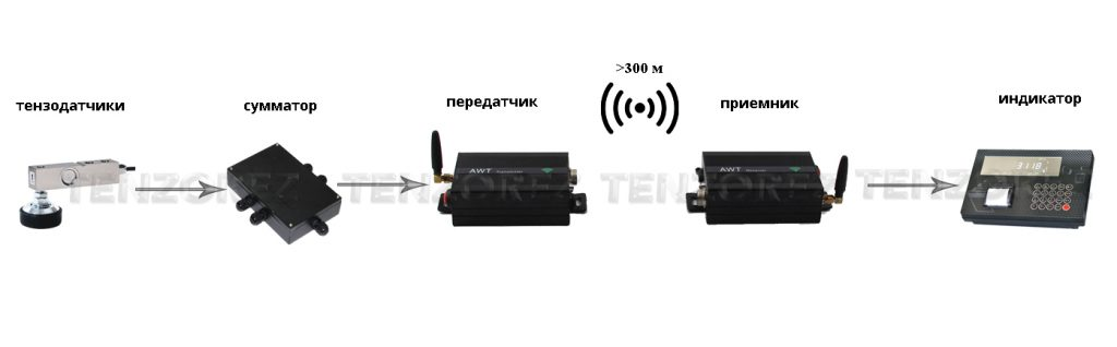 Беспроводной комплект передатчик и приемник
